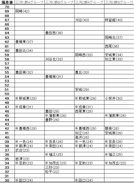 県 入試 愛知 公立 倍率 高校