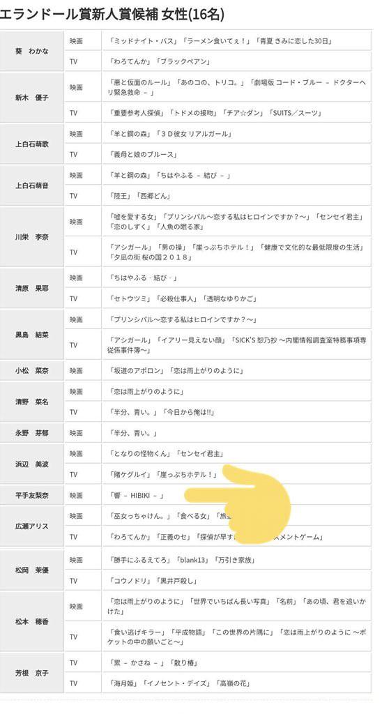 第43回エランドール賞新人賞に元AKB48川栄李奈さん、欅坂46平手友梨奈さんがノミネート!!