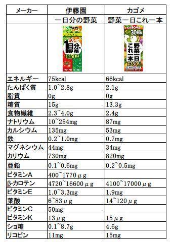 の 分 1 ジュース 日 野菜