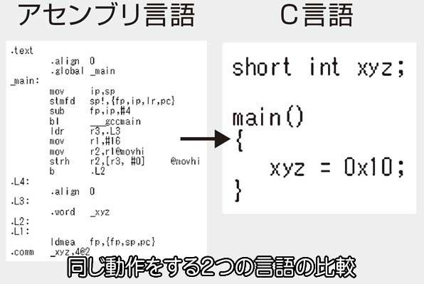 プログラム 言語 種類