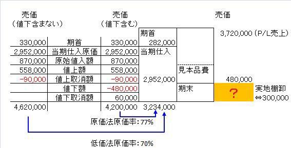法 売価 還元 付録:仕掛品・製品の期末評価(売価還元法)@簿記入門講座