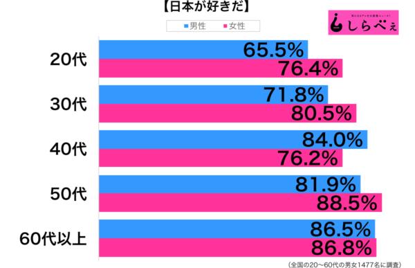 「日本が好きだ」という人は79.8%