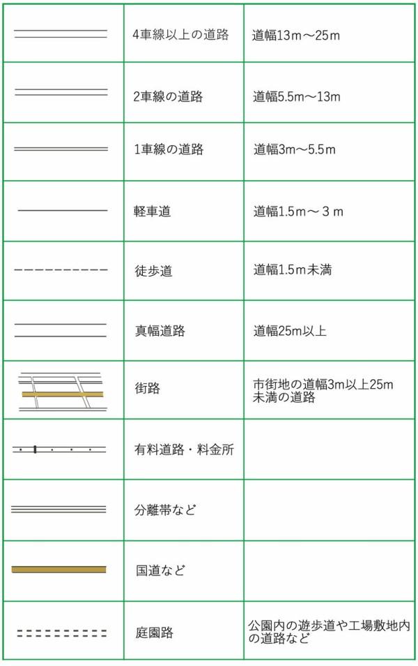 田の地図記号