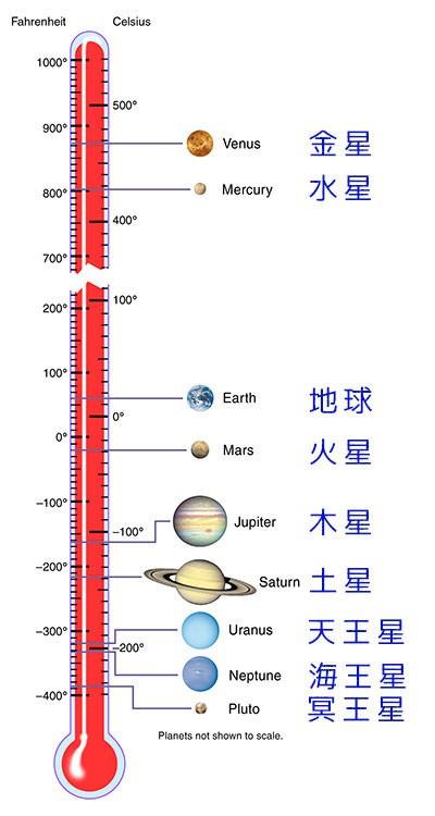 人間が火星に移住することは可能か?
