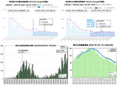 感染 予測 コロナ 者 東京感染者、2万人超える 新たに250人確認―新型コロナ:時事ドットコム