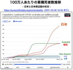 死者 累計 コロナ 日本 チャートで見る日本の感染状況 新型コロナウイルス:日本経済新聞