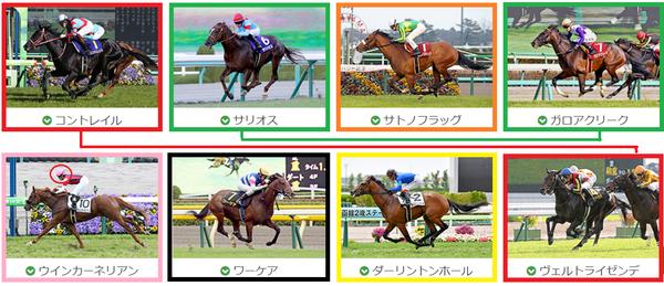 第87回 東京優駿(GⅠ) 予想3 : 競馬は興行
