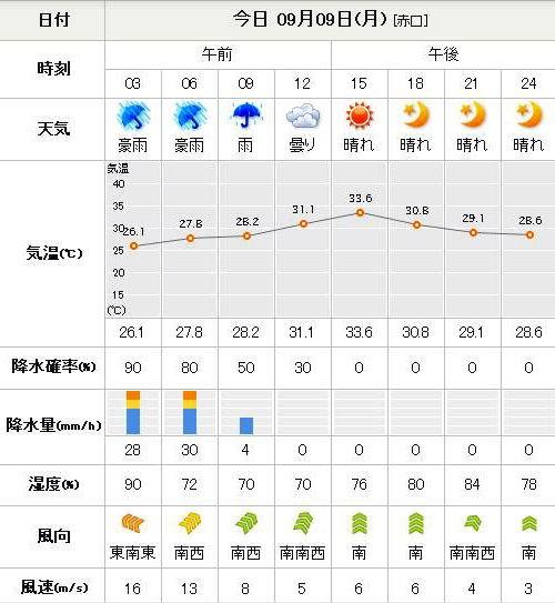 天気 予報 東京 ディズニー シー