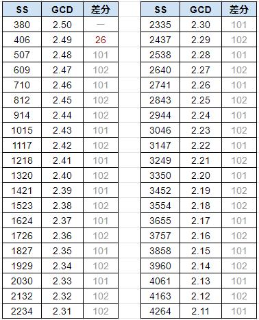 FF14 レベル80でのGCD/DoT倍率とSS閾値一覧表 速度バフ対応