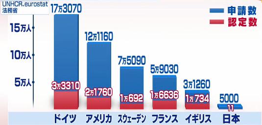 難民 受け入れ 日本 「難民受け入れ拡大 変わる社会と課題」(時論公論)
