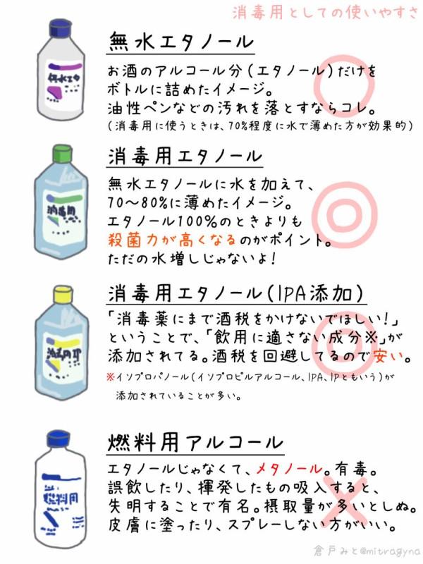 燃料 用 アルコール で 消毒