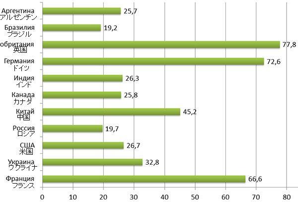 小麦の単位面積当たり収穫量比較 ロシアウクライナ