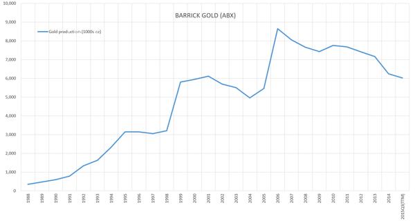バリック ゴールド 株価