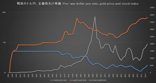 100年チャートで見るドル円為替、金価格及び株価の推移 : 豊島政一の ...