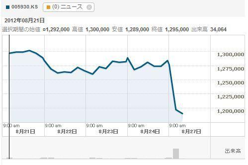 サムスン 電子 株価