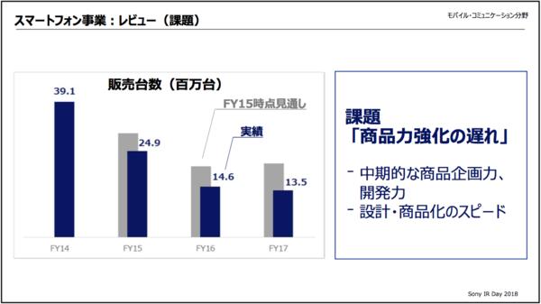 ソニー、Xperiaが売れない原因を分析「商品力強化の遅れ。設計、商品化のスピードが遅い」