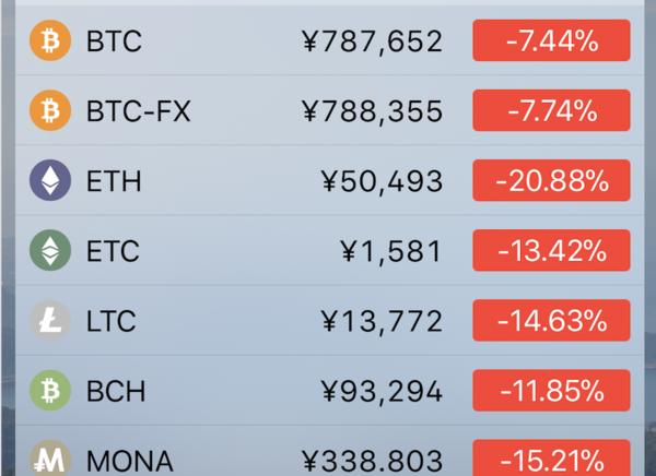 【悲報】仮想通貨がお通夜状態。安値をぐいぐい更新中