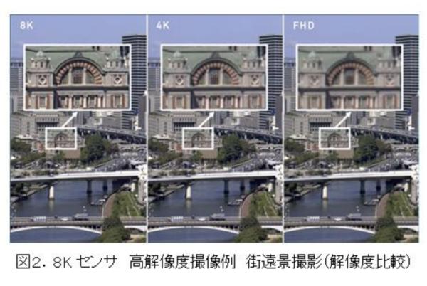 パナソニック、8K60fpsのCMOSイメージセンサ開発を発表。有機薄膜を採用