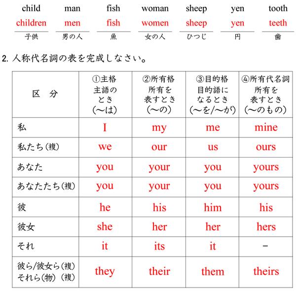名詞の複数形と人称代名詞 個人塾 個人指導の教材