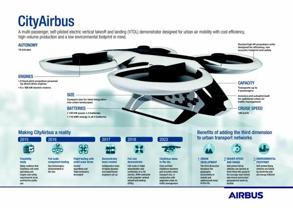【自動車】エアバス、来年にも電動「空飛ぶ車」のテストを実施へ……4人乗り時速120km