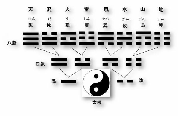 易経記号 - Yijing Hexagram Symbols (Unicode block) - JapaneseClass.jp