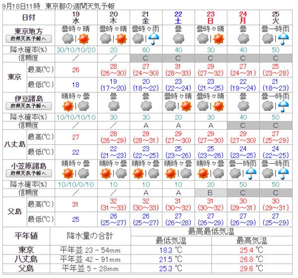 大阪 週間 天気 予報