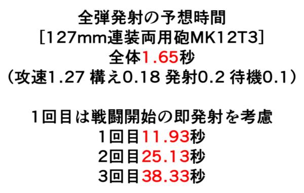 アズールレーン 127mm連装両用砲mk12