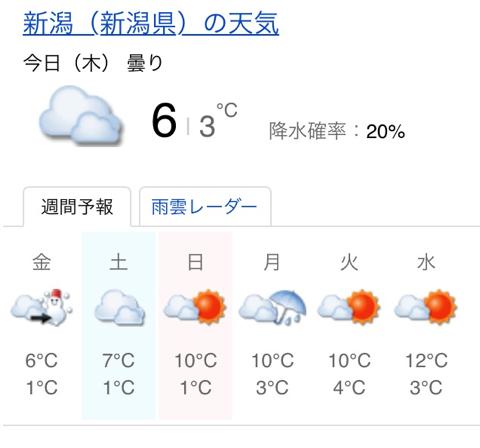 新潟 の 天気