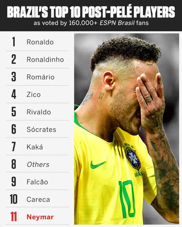 ◆悲報◆ネイマール、ブラジル人ファンによる歴代代表選手人気投票でベスト10ランク外…歴代3位の60Gなのに…
