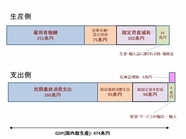 GDPと国民経済計算(SNA) (2) : H. Tarkunの書斎