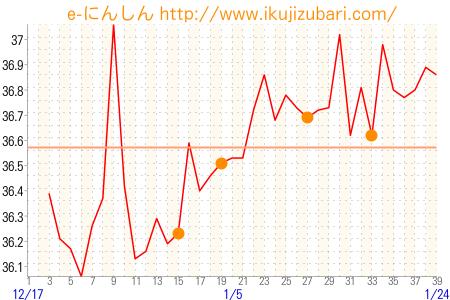 妊娠時 基礎体温グラフ