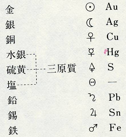 Au 元素 記号