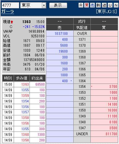 株価 掲示板 1671