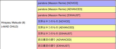 SOUND VOLTEX II 稼働大好評記念アップデートにより10曲追加
