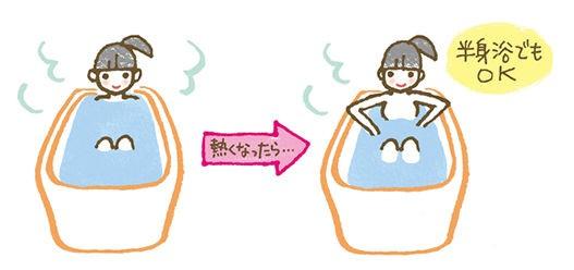痩せる お 風呂 の 入り 方