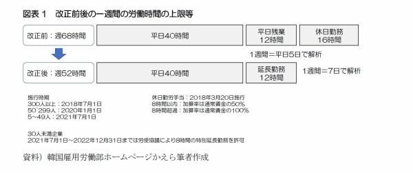 【韓国】韓国でも「働き方改革」がスタート-1週間の労働時間の上限が52時間に:基礎研レター