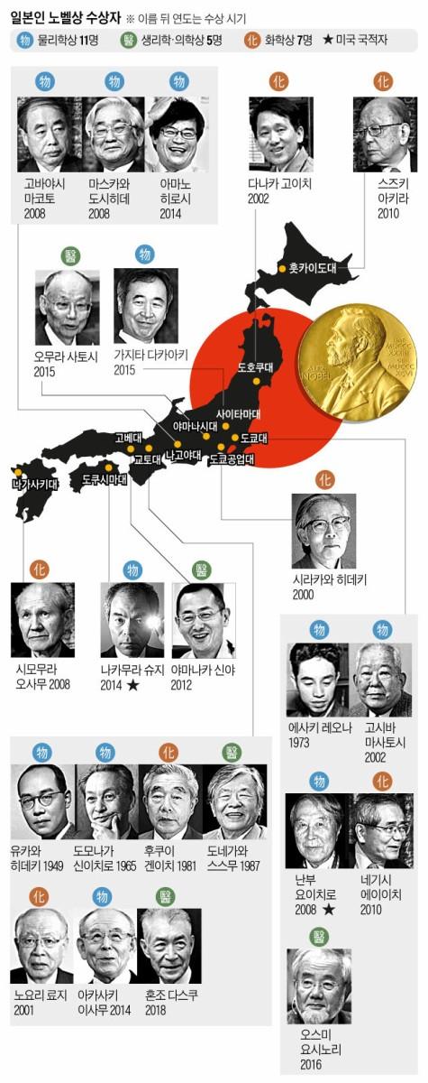 【朝鮮日報】 ノーベル賞大国日本で医学賞受賞が遅れた理由…731部隊
