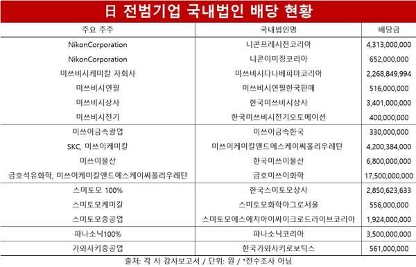 【韓国】『強制徴用』の日本戦犯企業、賠償は後回しで韓国から数百億の配当を持ち去り