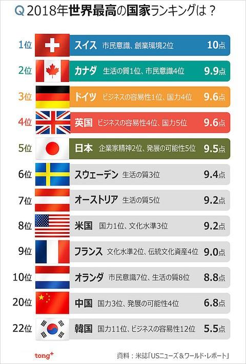 世界 最高 の 国 ランキング 2020