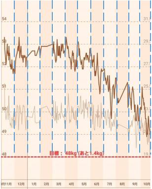 グラフ 生理中 体重変化