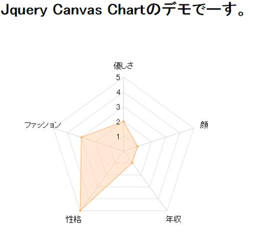 レーダーチャート (実験) jQueryプラグイン「Canvas Chart