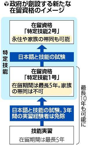 【衝撃】外国人労働者さん、日本に永住も可能にwwwwwwww