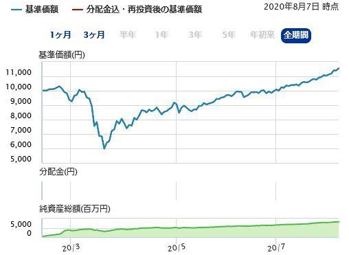 倍 グローバル バランス ファンド 5.5