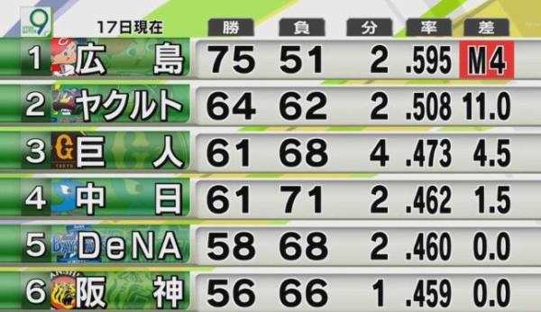 首位と15ゲーム差の3位が日本シリーズに出ちゃうセリーグっておかしいだろ