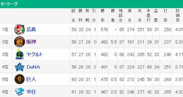 【朗報】セリーグ、1位から6位まで6.5ゲーム差の大混戦!