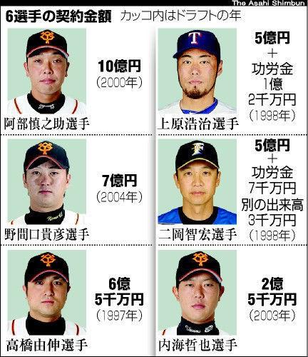 巨人「横浜高校さん、松坂を3位で指名します。他球団の誘いは拒否してください。」