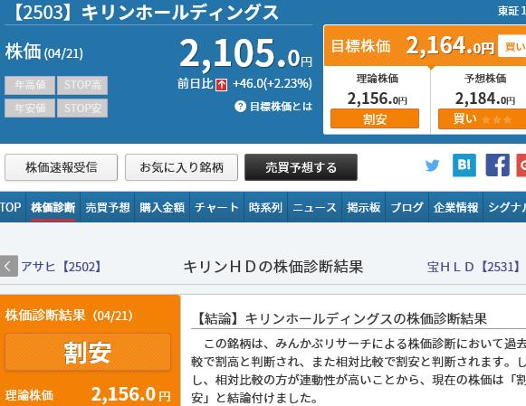 キリン ホールディングス 株価