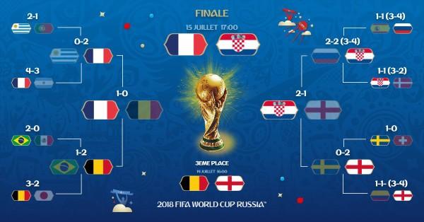 W杯決勝カードが決定!!「フランス×クロアチア」クロアチアは満身創痍か