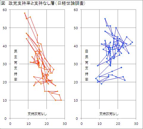 調査 率 支持 世論 政党
