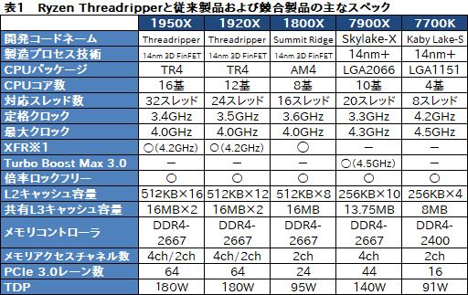 AMD Ryzen Threadripperレビュー前編 性能は申し分ないが国内価格設定が問題 999ドル(税別)が14万5800円(税別) 4Gamer